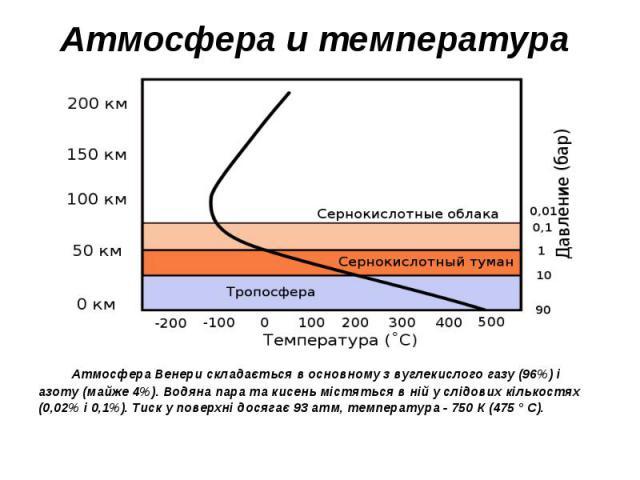Атмосфера и температура Атмосфера Венери складається в основному з вуглекислого газу (96%) і азоту (майже 4%). Водяна пара та кисень містяться в ній у слідових кількостях (0,02% і 0,1%). Тиск у поверхні досягає 93 атм, температура - 750 К (475 ° C).