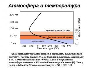 Атмосфера Венери складається в основному з вуглекислого газу (96%) і азоту (майж