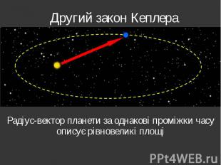 Другий закон Кеплера Радіус-вектор планети за однакові проміжки часу описує рівн