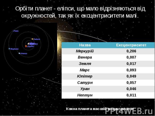 Орбіти планет - еліпси, що мало відрізняються від окружностей, так як їх ексцентриситети малі. Кожна планета має свій ексцентриситет
