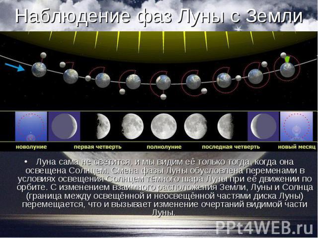 Луна сама не светится, и мы видим её только тогда, когда она освещена Солнцем. Смена фазы Луны обусловлена переменами в условиях освещения Солнцем тёмного шара Луны при её движении по орбите. С изменением взаимного расположения Земли, Луны и Солнца …