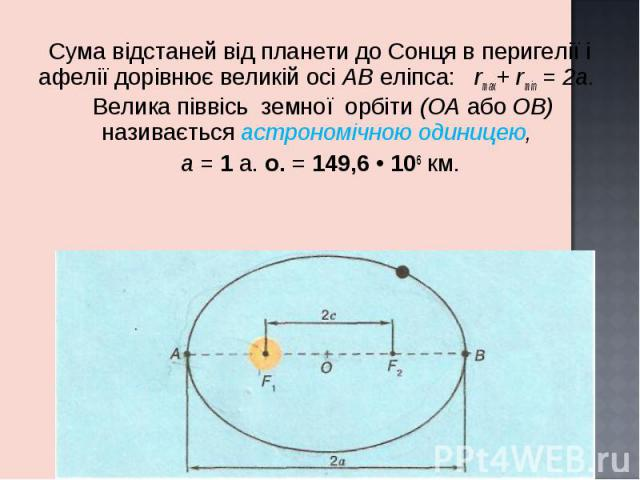 Сума відстаней від планети до Сонця в перигелії і афелії дорівнює великій осі АВ еліпса: rmax+ rmin = 2a. Велика піввісь земної орбіти (ОА або OB) називається астрономічною одиницею, Сума відстаней від планети до Сонця в перигелії і афелії дорівнює …