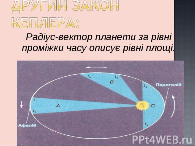 Радіус-вектор планети за рівні проміжки часу описує рівні площі. Радіус-вектор планети за рівні проміжки часу описує рівні площі.