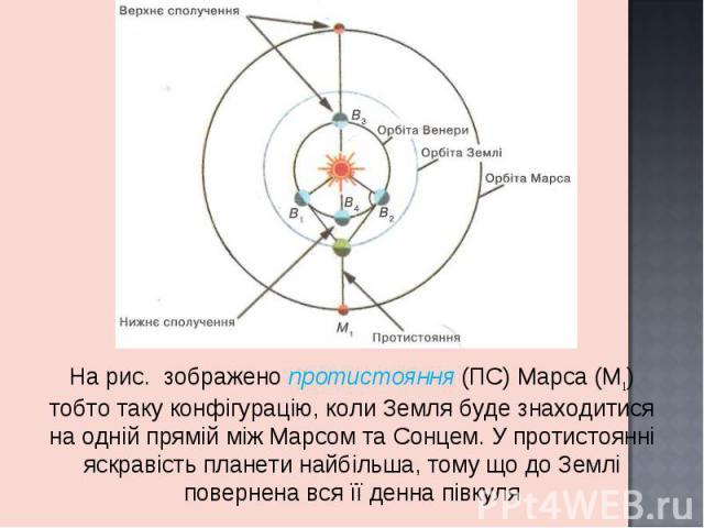 На рис. зображено протистояння (ПС) Марса (М1) тобто таку конфігурацію, коли Земля буде знаходитися на одній прямій між Марсом та Сонцем. У протистоянні яскравість планети найбільша, тому що до Землі повернена вся її денна півкуля На рис. зображено …