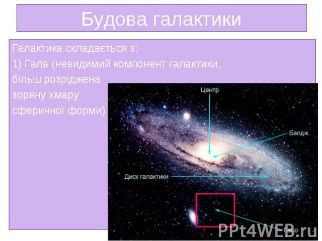Галактика складається з: Галактика складається з: 1) Гала (невидимий компонент галактики, більш розріджена зоряну хмару сферичної форми)