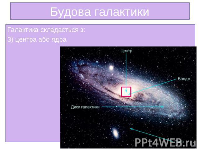 Галактика складається з: Галактика складається з: 3) центра або ядра