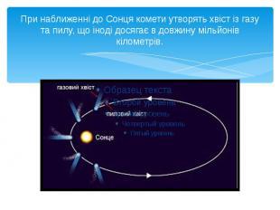 При наближенні до Сонця комети утворять хвіст із газу та пилу, що іноді досягає