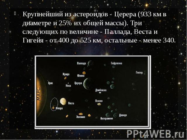 Крупнейший из астероидов - Церера (933км в диаметре и 25% их общей массы). Три следующих по величине - Паллада, Веста и Гигейя - от 400 до 525км, остальные - менее 340.