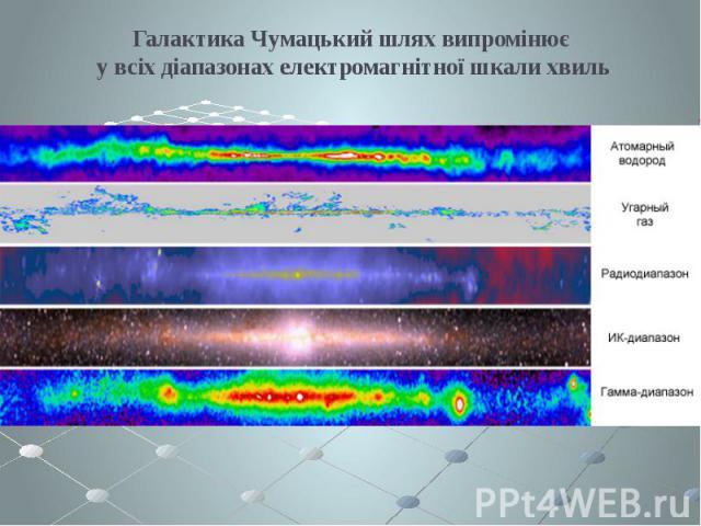 Галактика Чумацький шлях випромінює у всіх діапазонах електромагнітної шкали хвиль