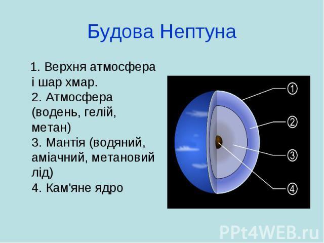 Будова Нептуна 1. Верхня атмосфера і шар хмар. 2. Атмосфера (водень, гелій, метан) 3. Мантія (водяний, аміачний, метановий лід) 4. Кам'яне ядро