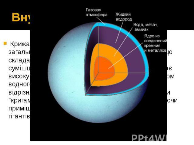 Внутрішній склад Крижана оболонка фактично не є крижаною в загальноприйнятому розумінні цього слова, тому що складається з гарячої та щільної рідини, що є сумішшюводи,аміакутаметану. Цю рідину, яка має високу електропро…