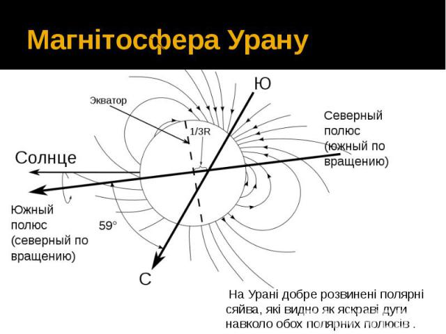 Магнітосфера Урану