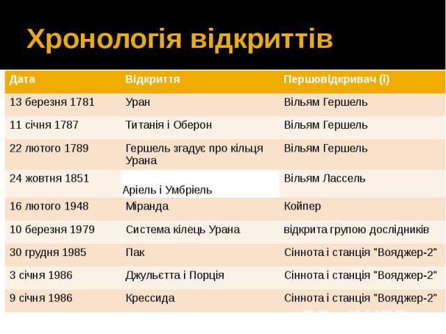 Хронологія відкриттів