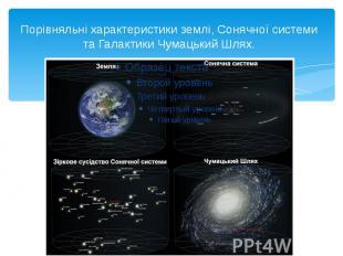 Порівняльні характеристики землі, Сонячної системи та Галактики Чумацький Шлях.