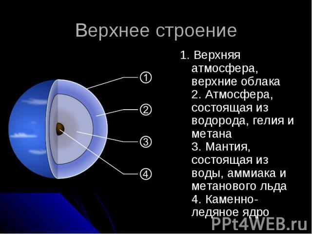 Верхнее строение 1. Верхняя атмосфера, верхние облака 2. Атмосфера, состоящая из водорода, гелия и метана 3. Мантия, состоящая из воды, аммиака и метанового льда 4. Каменно-ледяное ядро