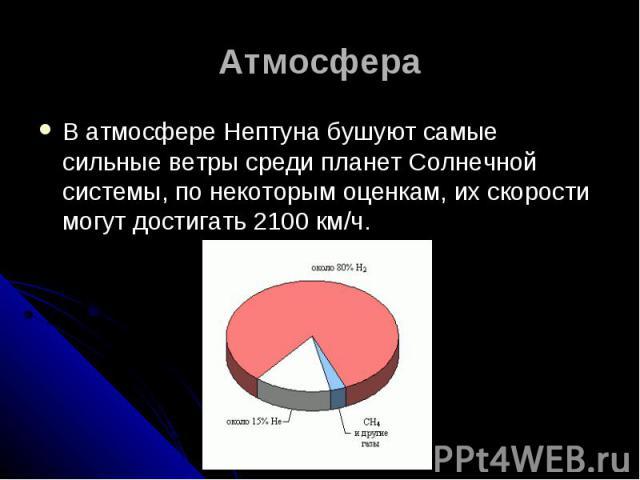 Атмосфера В атмосфере Нептуна бушуют самые сильные ветры среди планет Солнечной системы, по некоторым оценкам, их скорости могут достигать 2100 км/ч.