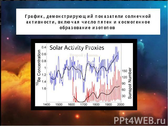 График, демонстрирующий показатели солнечной активности, включая число пятен и космогенное образование изотопов.