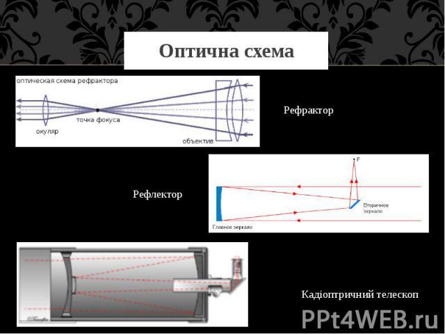 Оптична схема