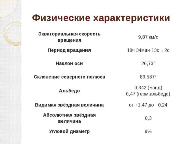 Физические характеристики