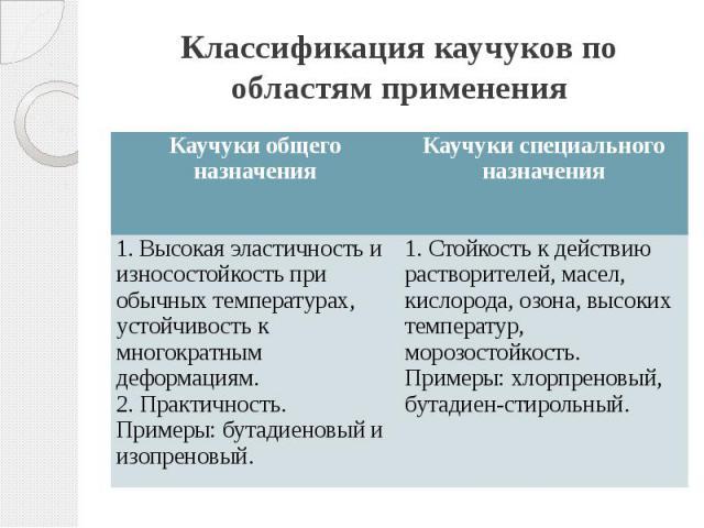 Классификация каучуков по областям применения