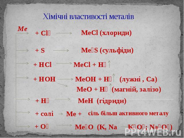 Хімічні властивості металів Ме