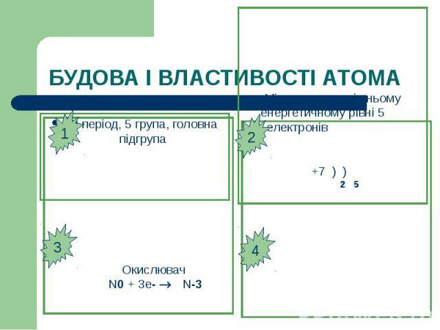 БУДОВА І ВЛАСТИВОСТІ АТОМА 2 період, 5 група, головна підгрупа