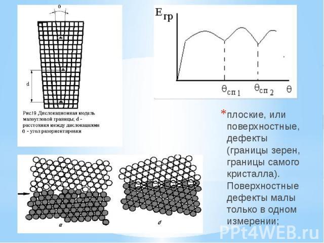плоские, или поверхностные, дефекты (границы зерен, границы самого кристалла). Поверхностные дефекты малы только в одном измерении; плоские, или поверхностные, дефекты (границы зерен, границы самого кристалла). Поверхностные дефекты малы только в од…