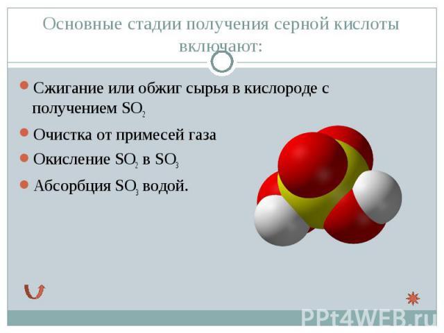 Сжигание или обжиг сырья вкислородес получениемSO2 Сжигание или обжиг сырья вкислородес получениемSO2 Очистка от примесей газа ОкислениеSО2вSO3 АбсорбцияSO3водой.