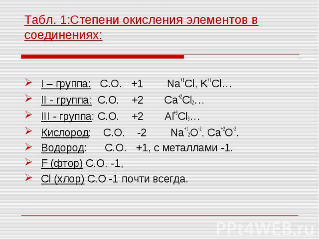I – группа: С.О. +1 Na+1Cl, K+1Cl… I – группа: С.О. +1 Na+1Cl, K+1Cl… II - группа: С.О. +2 Сa+2Cl2… III - группа: С.О. +2 Al+3Cl3… Кислород: С.О. -2 Na+12О-2, Сa+2О-2. Водород: С.О. +1, с металлами -1. F (фтор) С.О. -1, Cl (хлор) С.О -1 почти всегда.