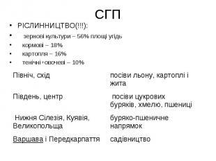 СГП РІСЛИННИЦТВО(!!!): зернові культури – 56% площі угідь кормові – 18% картопля
