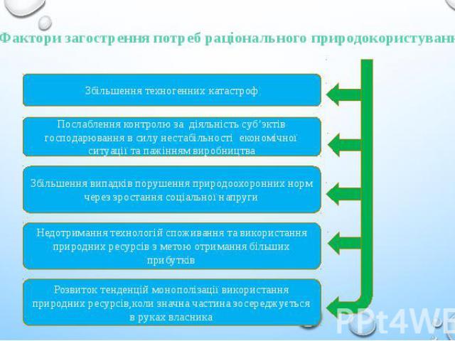 Фактори загострення потреб раціонального природокористування