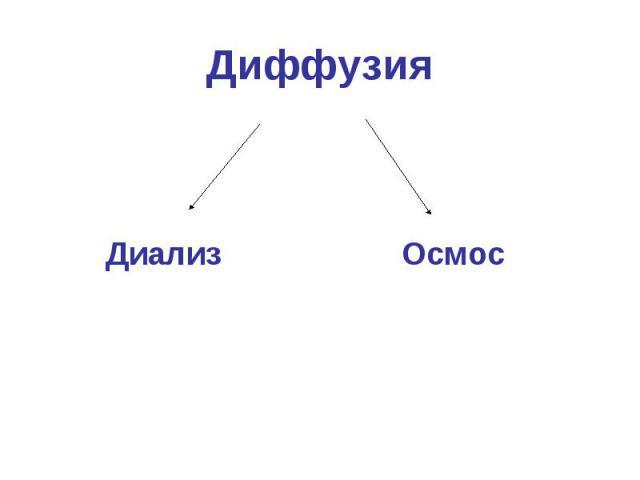 Диффузия Диффузия