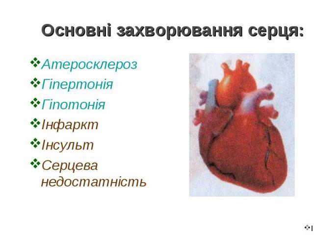 Атеросклероз Атеросклероз Гіпертонія Гіпотонія Інфаркт Інсульт Серцева недостатність