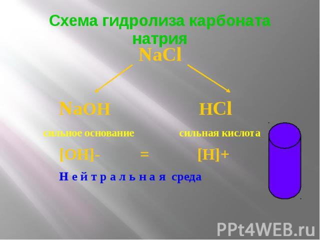 Схема гидролиза карбоната натрия NaCl NaOH HCl сильное основание сильная кислота [OH]- = [H]+ Н е й т р а л ь н а я среда