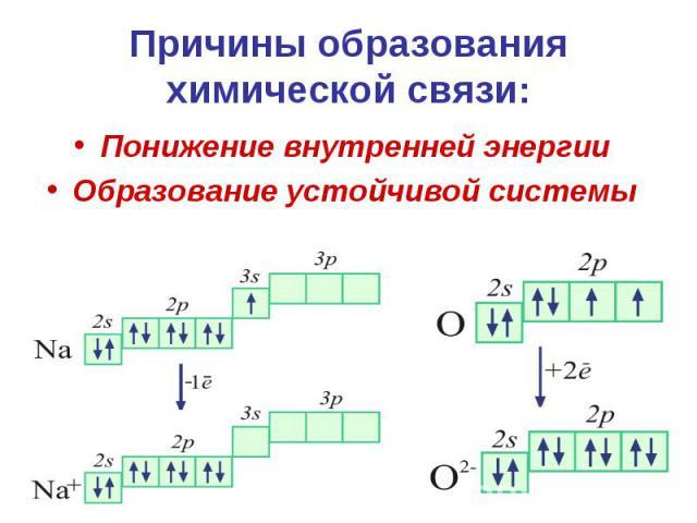 Причины образования химической связи: Понижение внутренней энергии Образование устойчивой системы