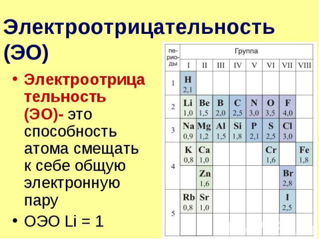 Электроотрицательность (ЭО) Электроотрицательность (ЭО)- это способность атома смещать к себе общую электронную пару ОЭО Li = 1
