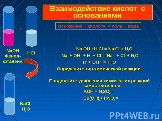 Na OH +H CI = Na CI + H2O Na+ + OH - + H + + CI- = Na+ + CI - + H2O Н+ + OH - = H2O Определите тип химической реакции. Продолжите уравнения химических реакций самостоятельно: KOH + H2SO4 = Cu(OH)2+ HNO3 =