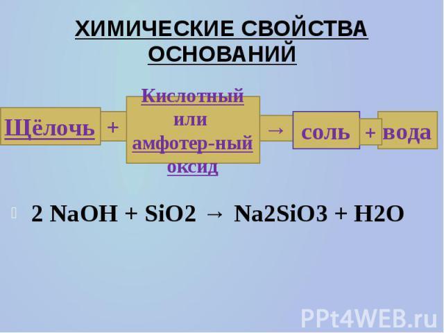 ХИМИЧЕСКИЕ СВОЙСТВА ОСНОВАНИЙ 2 NaOH + SiO2→ Na2SiO3+ H2O