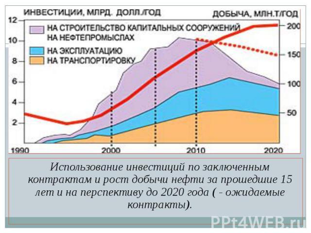 Использование инвестиций по заключенным контрактам и рост добычи нефти за прошедшие 15 лет и на перспективу до 2020 года ( - ожидаемые контракты). Использование инвестиций по заключенным контрактам и рост добычи нефти за прошедшие 15 лет и на перспе…