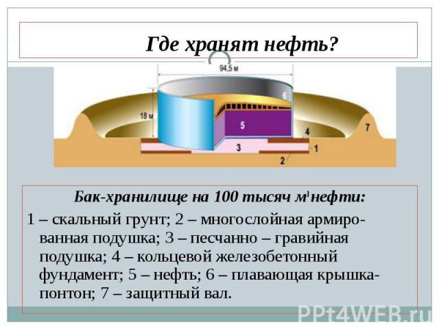 Бак-хранилище на 100 тысяч м3 нефти: Бак-хранилище на 100 тысяч м3 нефти: 1 – скальный грунт; 2 – многослойная армиро-ванная подушка; 3 – песчанно – гравийная подушка; 4 – кольцевой железобетонный фундамент; 5 – нефть; 6 – плавающая крышка-понтон; 7…