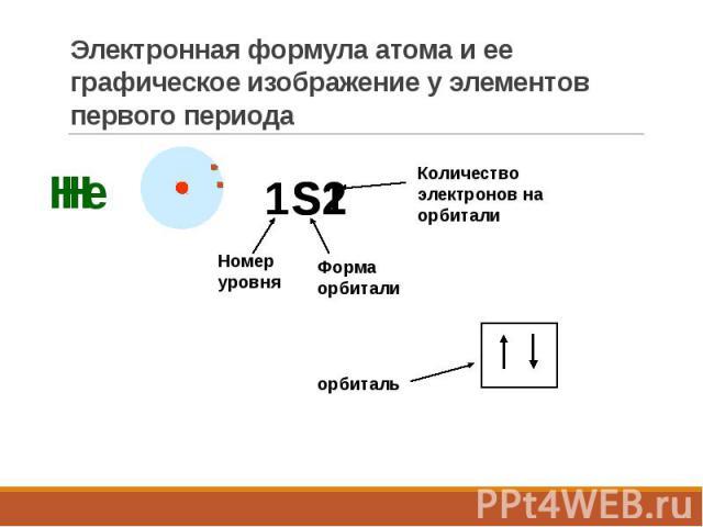 Электронная формула атома и ее графическое изображение у элементов первого периода