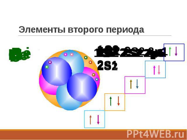 Элементы второго периода