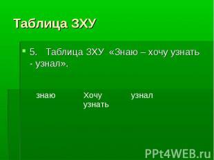 5. Таблица ЗХУ «Знаю – хочу узнать - узнал». 5. Та