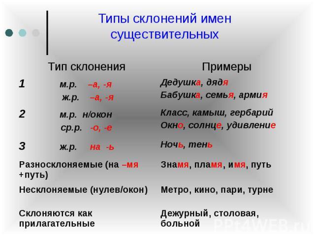 Типы склонений имен существительных
