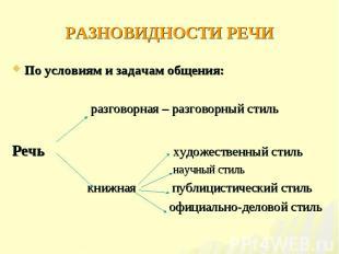 По условиям и задачам общения: По условиям и задачам общения: разговорная – разг