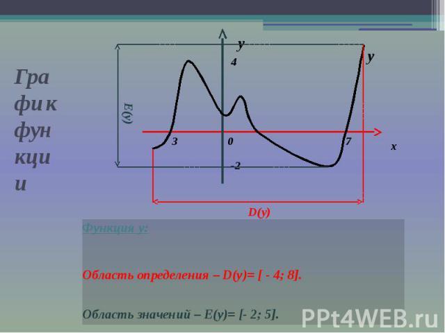 Графи к функции Функция у: Область определения – D(y)= [ - 4; 8]. Область значений – E(y)= [- 2; 5].