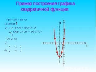 F(x)= 2x² + 8x +2 F(x)= 2x² + 8x +2 1) Ветви 2) х = -b ∕ 2a= -8∕ 2•2= -2 y = f(x