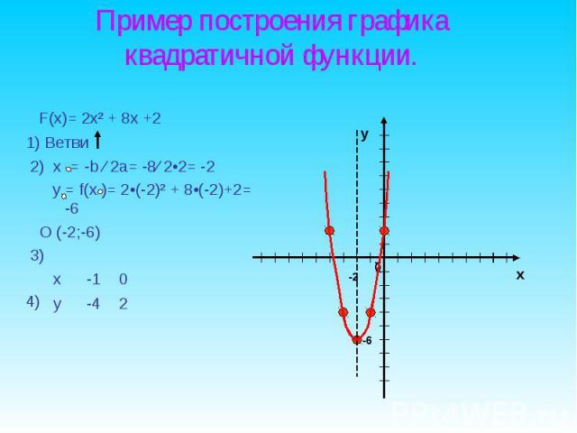 F(x)= 2x² + 8x +2 F(x)= 2x² + 8x +2 1) Ветви 2) х = -b ∕ 2a= -8∕ 2•2= -2 y = f(x )= 2•(-2)² + 8•(-2)+2= -6 O (-2;-6) 3) 4)
