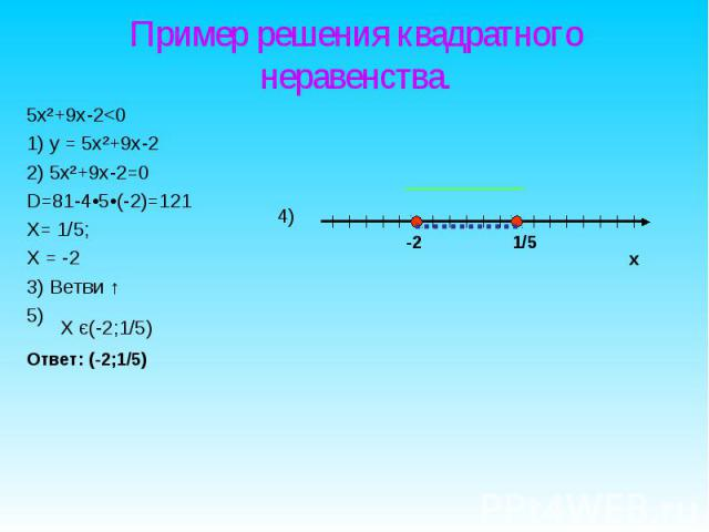 5х²+9х-2<0 5х²+9х-2<0 1) у = 5х²+9х-2 2) 5х²+9х-2=0 D=81-4•5•(-2)=121 Х= 1/5; Х = -2 3) Ветви ↑ 5)