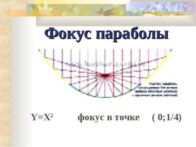 Фокус параболы